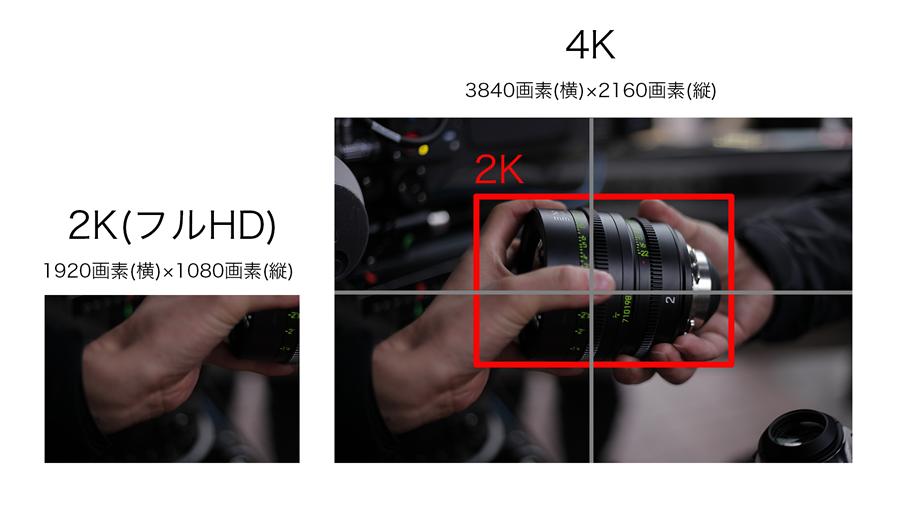 HD、4K、8Kの比較図