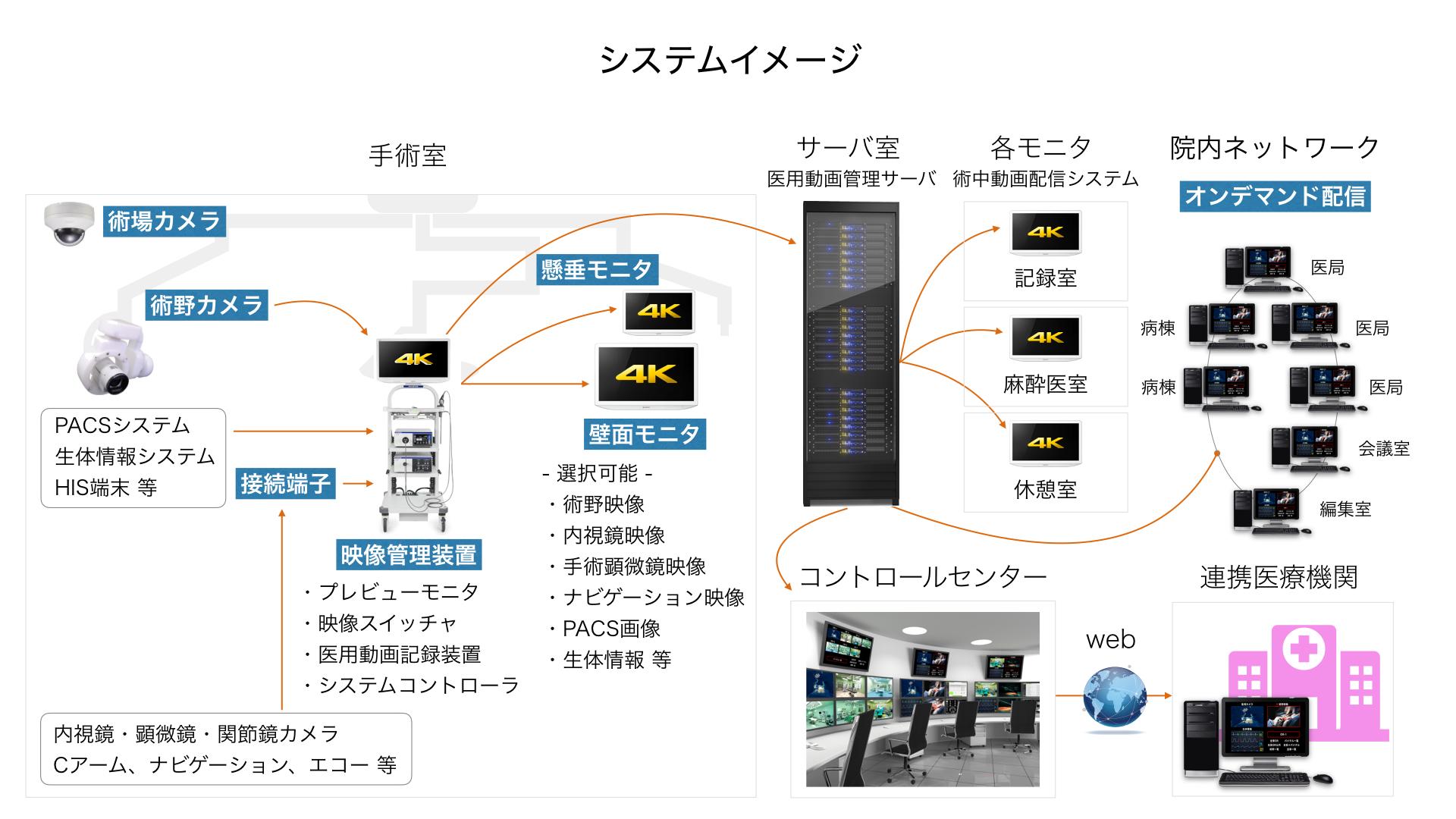 手術映像管理システム