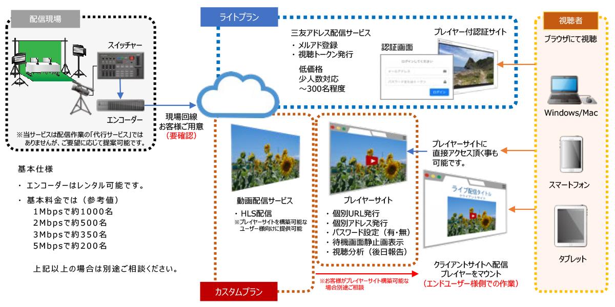 配信サービス構成図